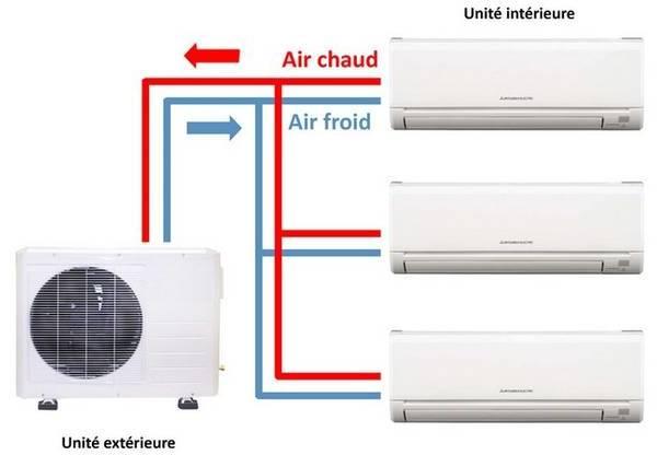 Coût climatisation appartement 100m2 : Comparez les prix des artisans